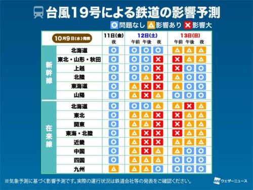台風19号による鉄道各線への影響