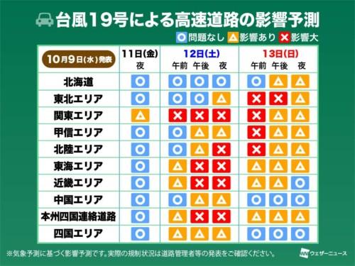 台風19号による高速道路への影響
